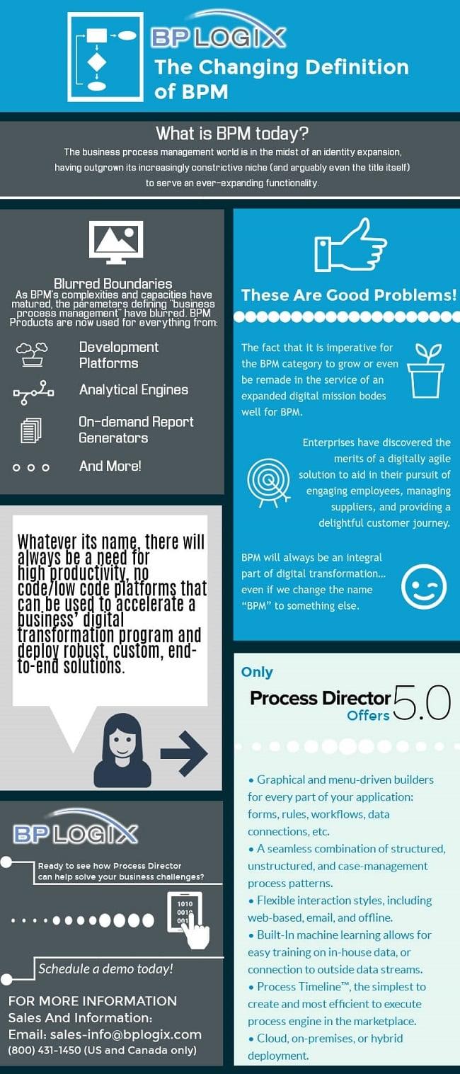 BPM Definition Infographic